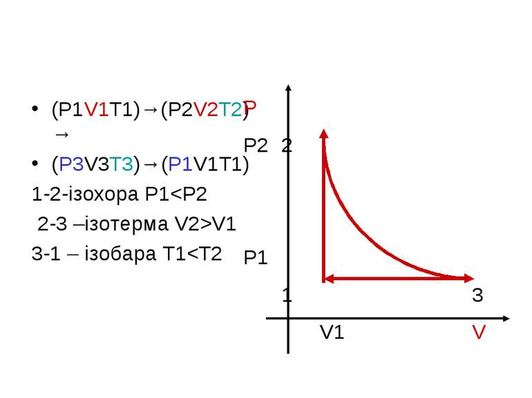 (P1V1T1)→(P2V2T2)→ (P3V3T3)→(P1V1T1) 1-2-ізохора P1V1 3-1 – ізобара T1