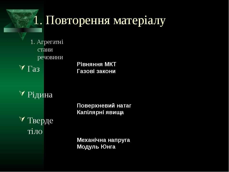 1. Повторення матеріалу 1. Агрегатні стани речовини Газ Рідина Тверде тіло Рі...