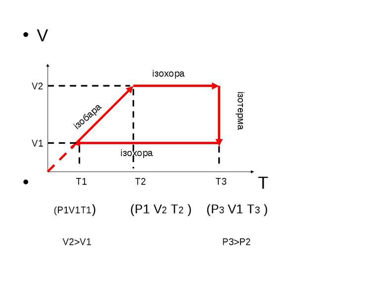V T ізобара ізохора ізотерма ізохора T1 T2 T3 (P1V1T1) (P1 V2 T2 ) (P3 V1 T3 ...
