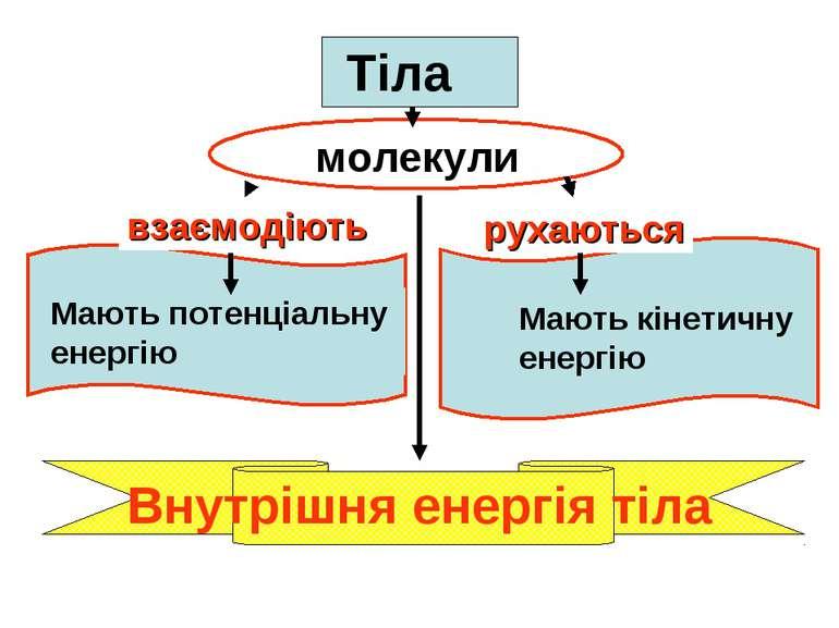 2. Тіла взаємодіють рухаються Мають потенціальну енергію Мають кінетичну енер...