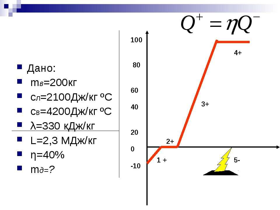 Дано: mв=200кг сл=2100Дж/кг ºС св=4200Дж/кг ºС λ=330 кДж/кг L=2,3 МДж/кг η=40...