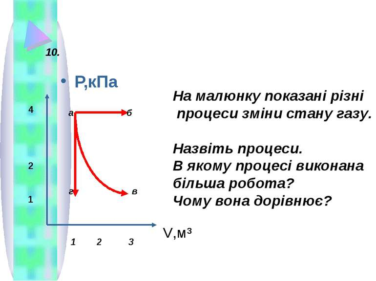 Р,кПа V,м³ 4 2 1 а б г в На малюнку показані різні процеси зміни стану газу. ...