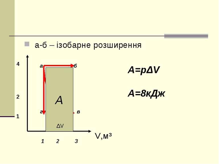 а-б – ізобарне розширення V,м³ 4 2 1 а б г в 1 2 3 А А=pΔV A=8кДж ΔV