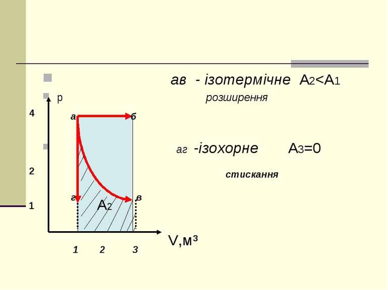ав - ізотермічне A2
