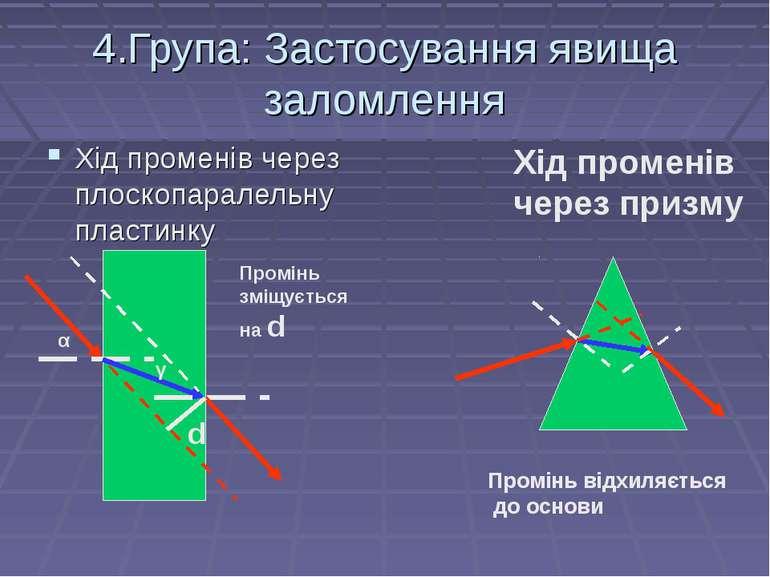 4.Група: Застосування явища заломлення Хід променів через плоскопаралельну пл...