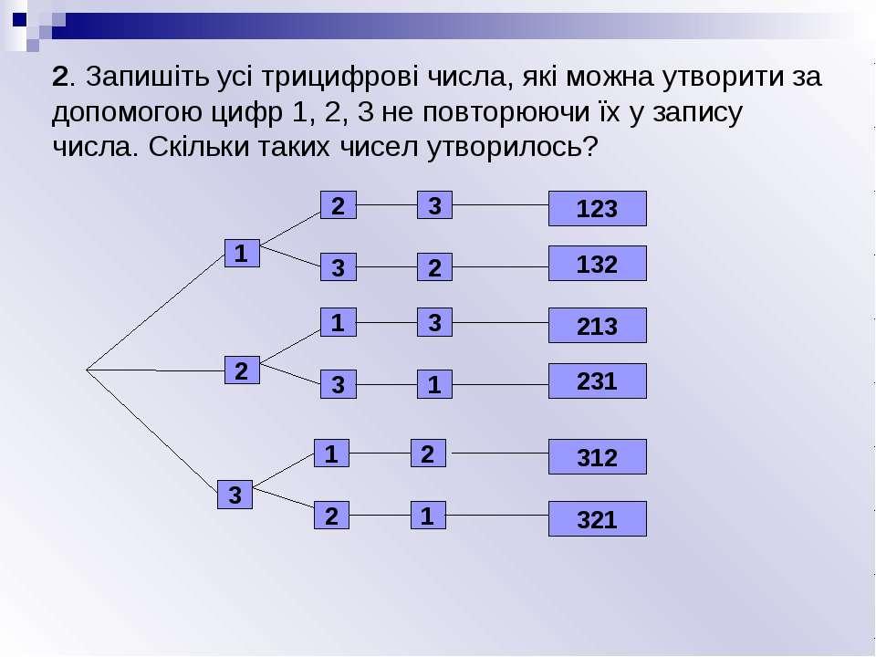 2. Запишіть усі трицифрові числа, які можна утворити за допомогою цифр 1, 2, ...