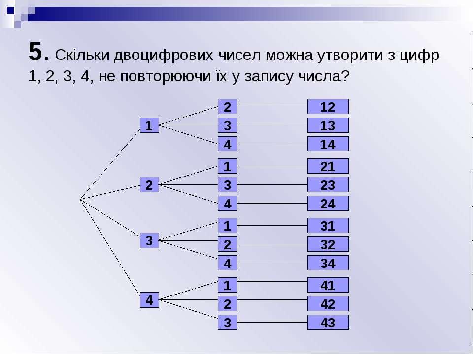 5. Скільки двоцифрових чисел можна утворити з цифр 1, 2, 3, 4, не повторюючи ...