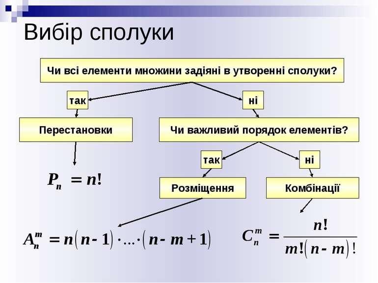 Вибір сполуки Чи всі елементи множини задіяні в утворенні сполуки? ні Переста...