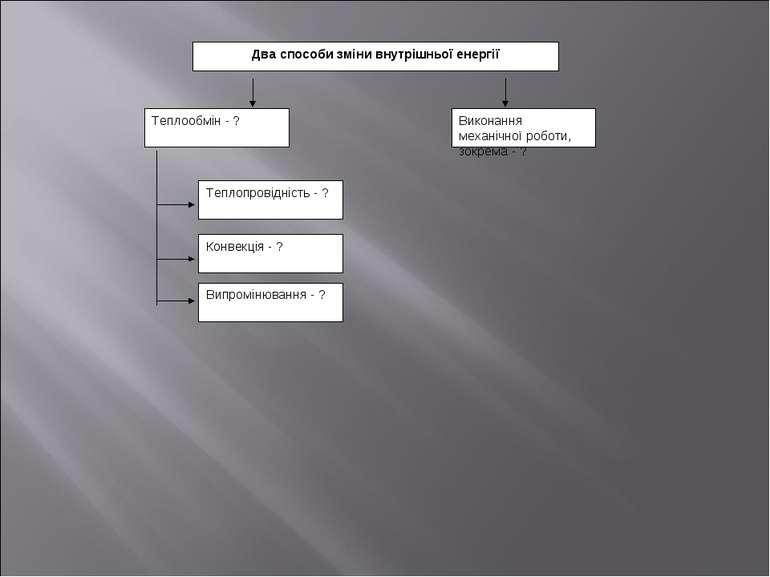 Два способи зміни внутрішньої енергії Теплообмін - ? Теплопровідність - ? Кон...