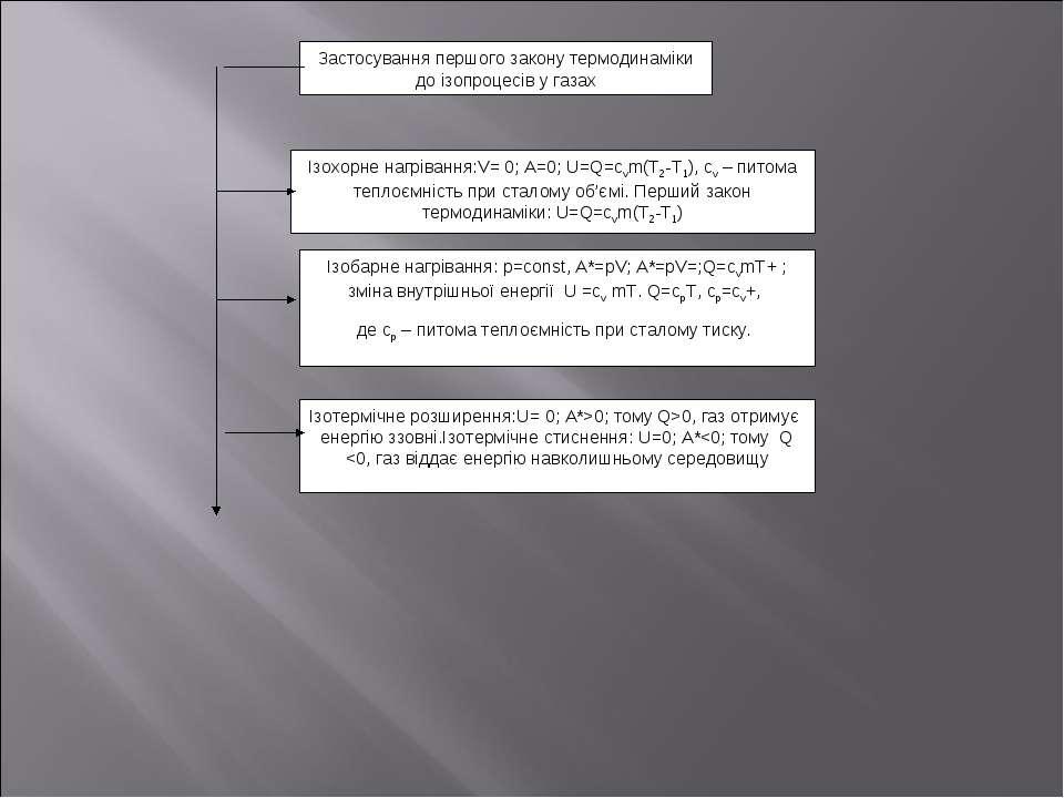 Застосування першого закону термодинаміки до ізопроцесів у газах Ізохорне наг...
