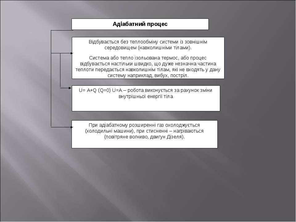 Адіабатний процес Відбувається без теплообміну системи із зовнішнім середовищ...