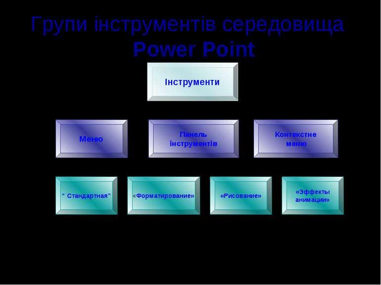 Групи інструментів середовища Power Point