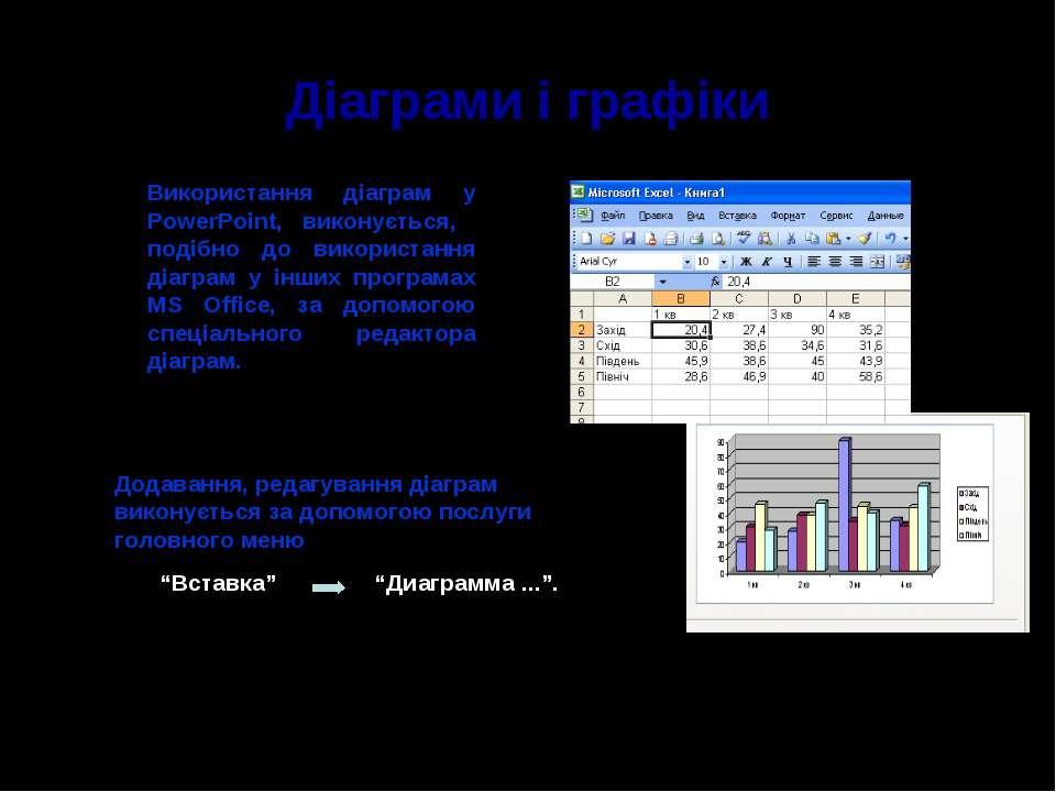 Діаграми і графіки Додавання, редагування діаграм виконується за допомогою по...
