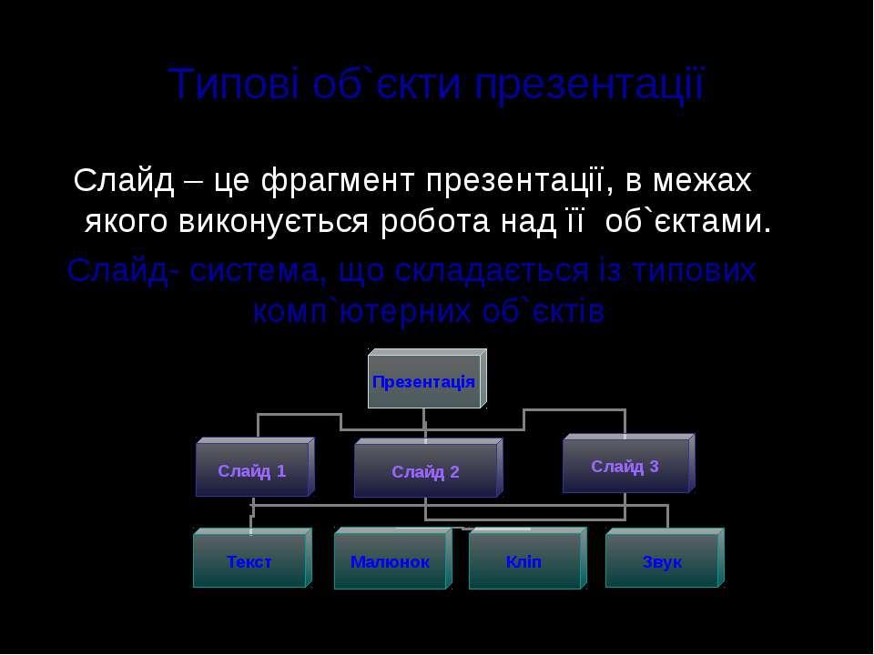 Типові об`єкти презентації Слайд – це фрагмент презентації, в межах якого вик...