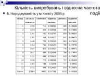 Кількість випробувань і відносна частота події 5. Народжуваність у м.Києві у ...