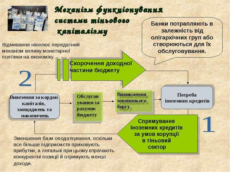 Механізм функціонування системи тіньового капіталізму Виникнення зовнішнього ...