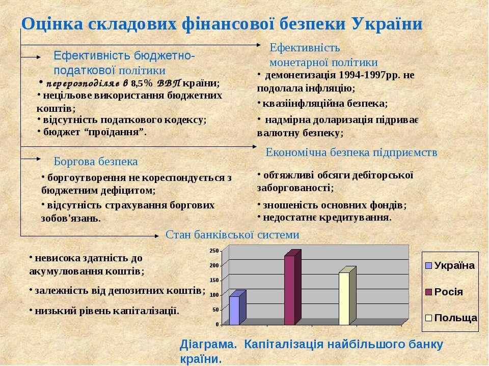 Оцінка складових фінансової безпеки України Ефективність бюджетно-податкової ...