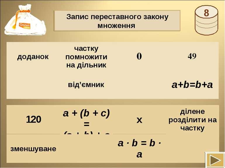 Запис переставного закону множення a + (b + c) = (a + b) + c доданок частку п...