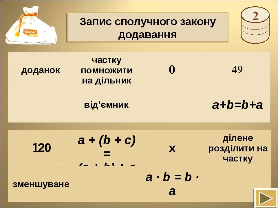 Запис сполучного закону додавання a + (b + c) = (a + b) + c доданок частку по...
