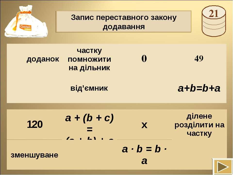 Запис переставного закону додавання a + (b + c) = (a + b) + c доданок частку ...