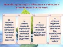 Методи організації і здійснення навчально-пізнавальної діяльності: за джерело...