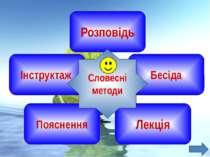 Розповідь Інструктаж Бесіда Пояснення Лекція Словесні методи