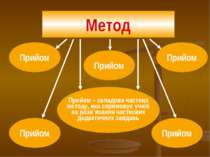 Прийом – складова частина методу, яка спрямовує учнів на розв`яза