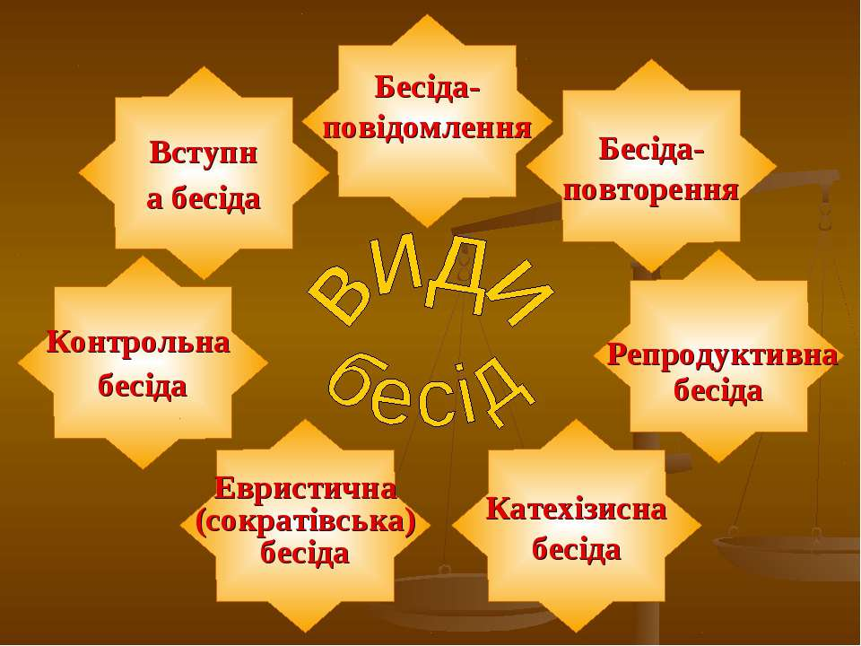 Бесіда- повторення Репродуктивна бесіда Контрольна бесіда Катехізисна бесіда ...