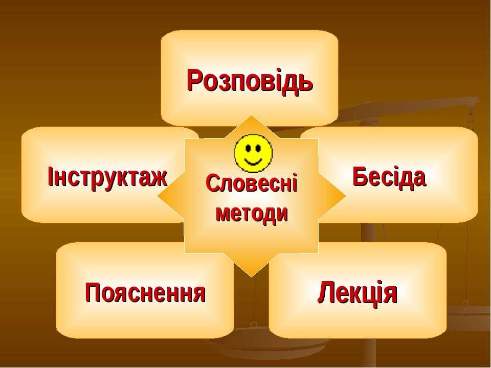 Інструктаж Бесіда Пояснення Лекція Розповідь Словесні методи