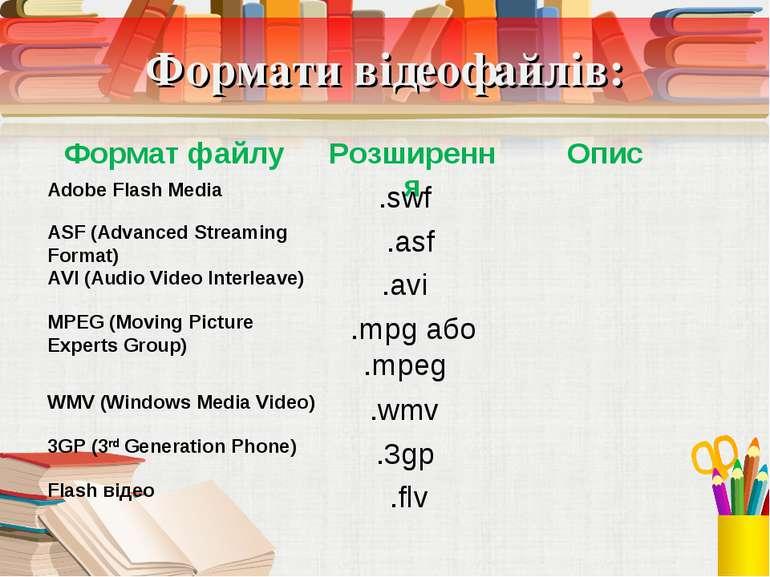 Формати відеофайлів: Adobe Flash Media .swf ASF (Advanced Streaming Format) ....