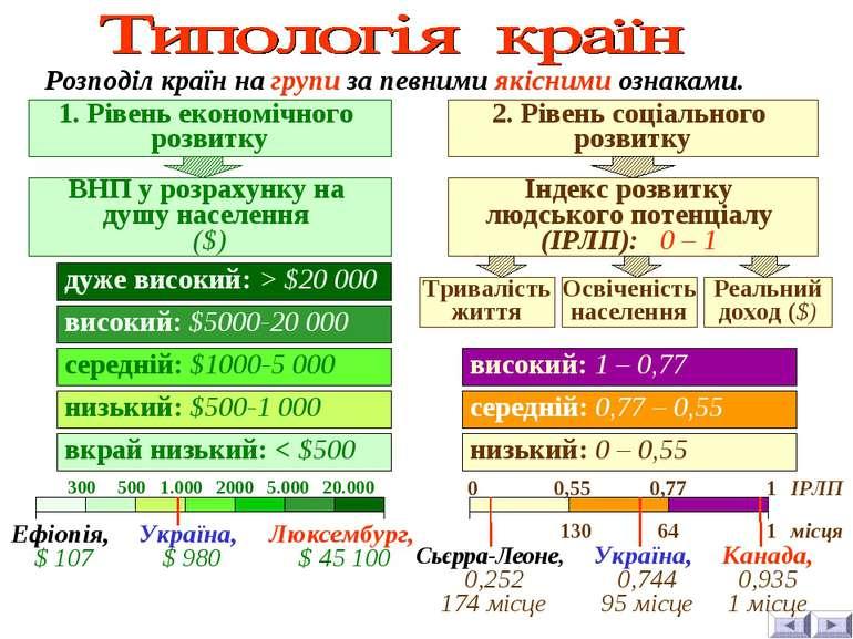 Розподіл країн на групи за певними якісними ознаками. 1. Рівень економічного ...