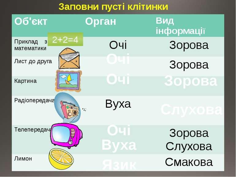 Заповни пусті клітинки 2+2=4 Очі Очі Зорова Слухова Очі Вуха Язик Об'єкт Орга...