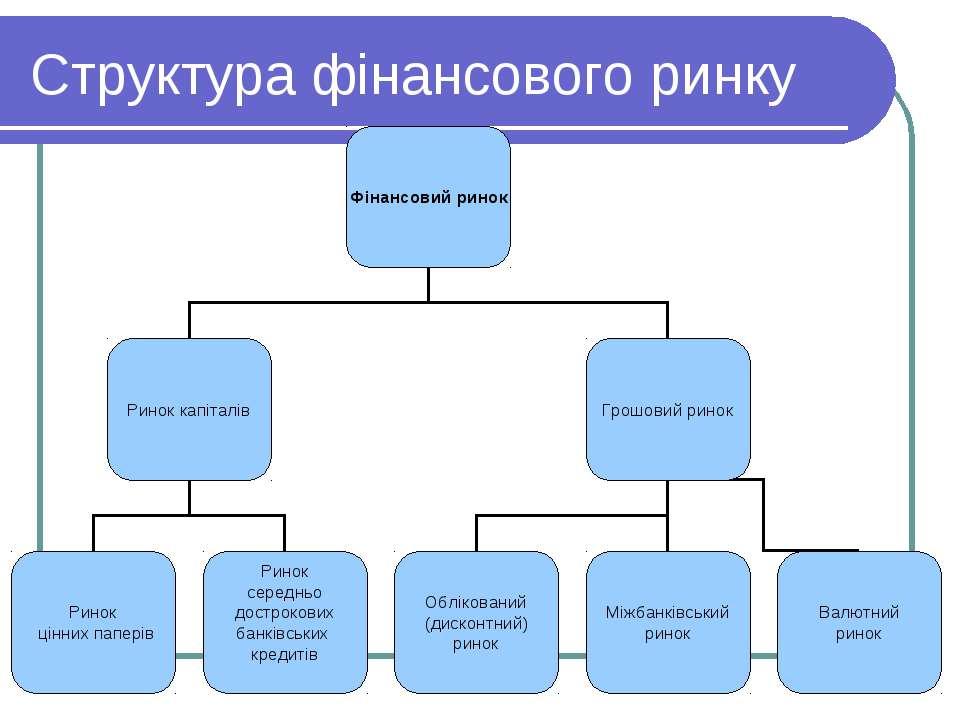 Структура фінансового ринку