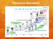 Революція банкоматів