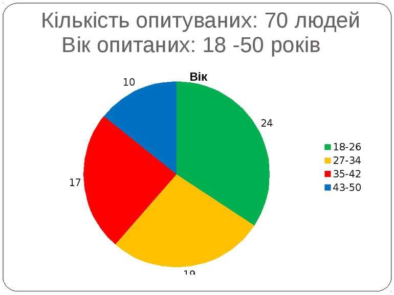 Вік опитаних: 18 -50 років Кількість опитуваних: 70 людей