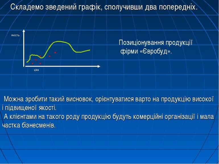 Складемо зведений графік, сполучивши два попередніх. якість ● ● ● ● ● ● ціна ...