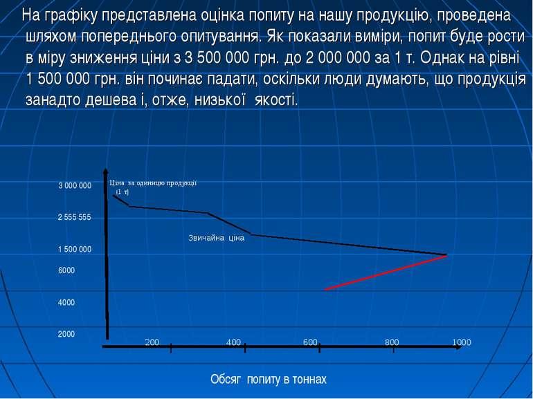 На графіку представлена оцінка попиту на нашу продукцію, проведена шляхом поп...