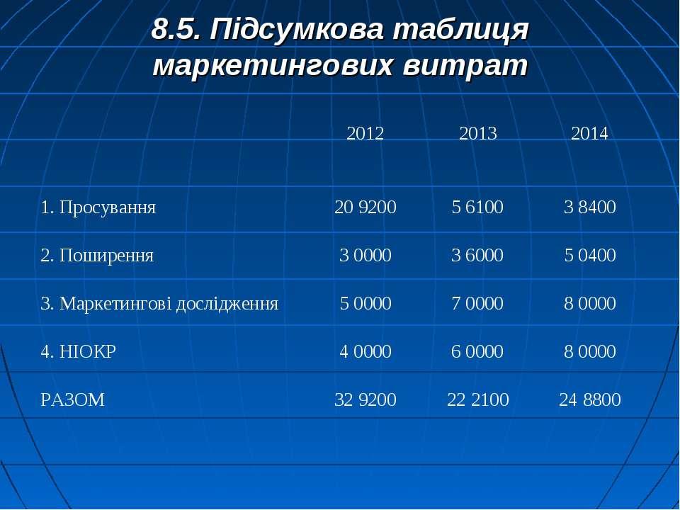 8.5. Підсумкова таблиця маркетингових витрат 2012 2013 2014 1. Просування 20 ...