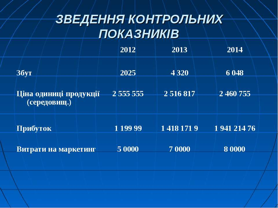 ЗВЕДЕННЯ КОНТРОЛЬНИХ ПОКАЗНИКІВ 2012 2013 2014 Збут 2025 4 320 6 048 Ціна оди...