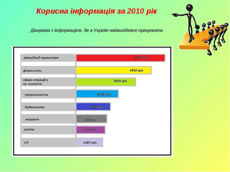 Корисна інформація за 2010 рік Діаграма з інформацією, де в Україні найвигідн...