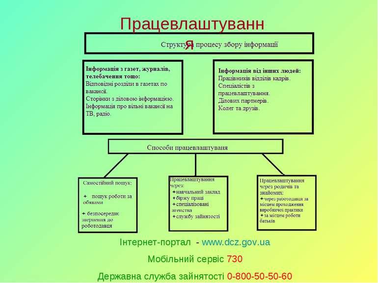 Працевлаштування Інтернет-портал - www.dcz.gov.ua Мобільний сервіс 730 Держав...