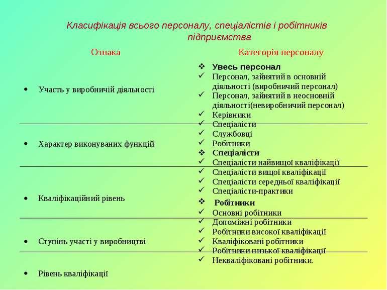 Класифікація всього персоналу, спеціалістів і робітників підприємства