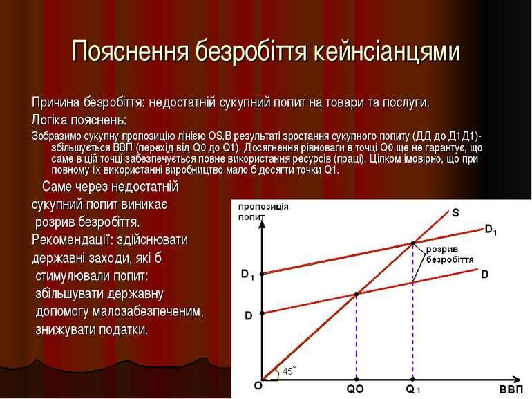 Пояснення безробіття кейнсіанцями Причина безробіття: недостатній сукупний по...