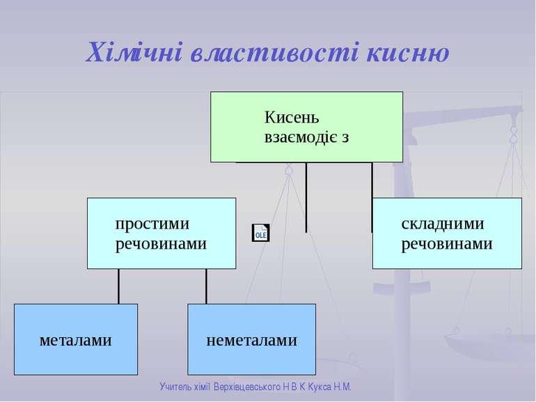 Хімічні властивості кисню Учитель хімії Верхівцевського Н В К Кукса Н.М.