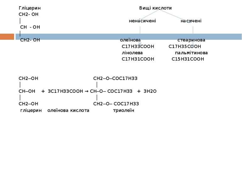Гліцерин Вищі кислоти СH2- OH │ ненасичені насичені CH - OH │ CH2- OH олеїнов...