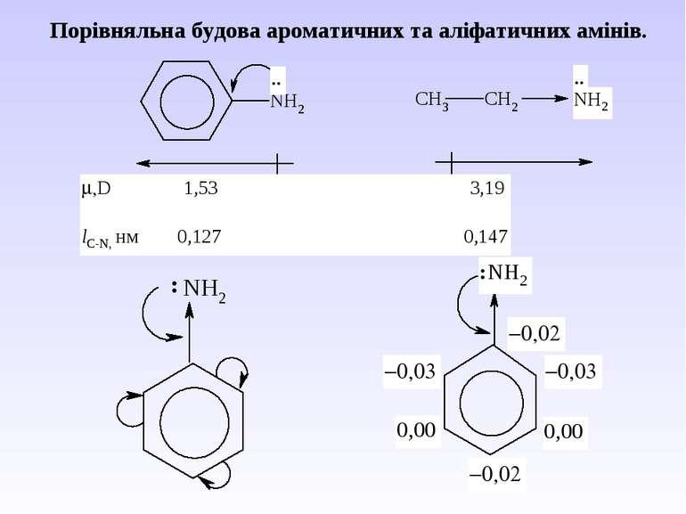 Порівняльна будова ароматичних та аліфатичних амінів.