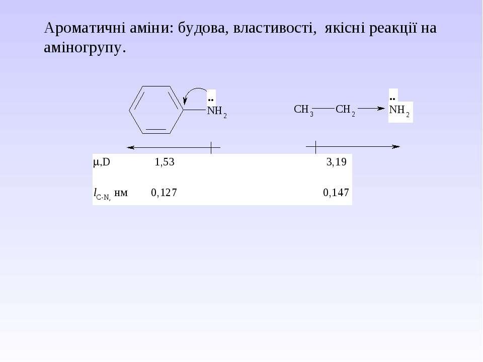 Ароматичні аміни: будова, властивості, якісні реакції на аміногрупу.