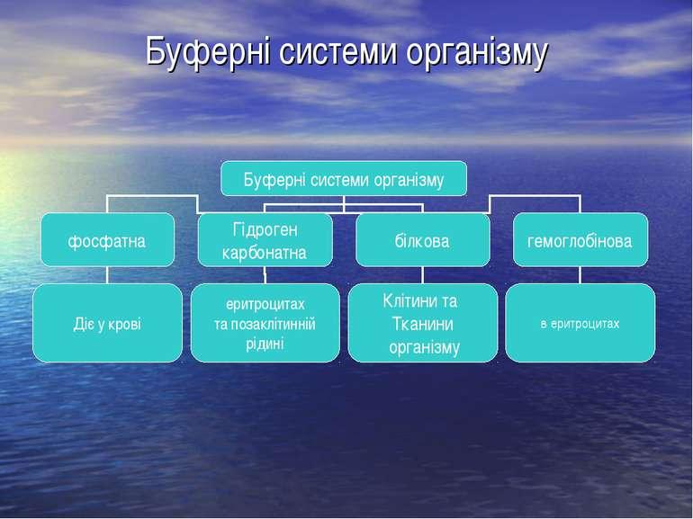 Буферні системи організму
