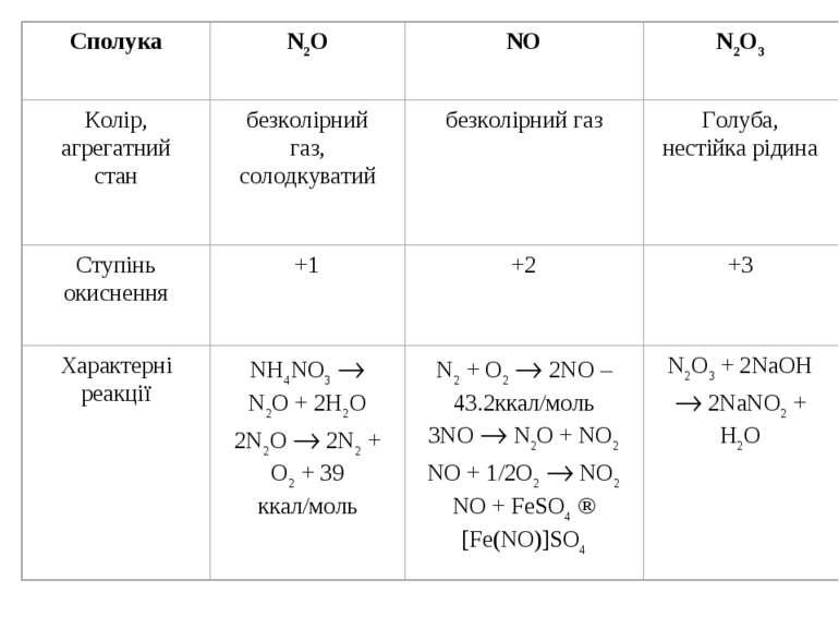 Деякі властивості оксидів нітрогену