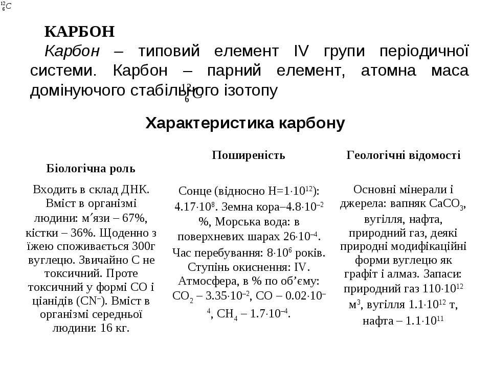 КАРБОН Карбон – типовий елемент IV групи періодичної системи. Карбон – парний...